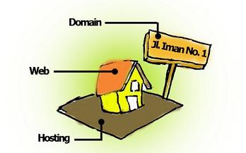 analogi web, hosting dan domain