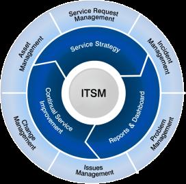 ITSM-url