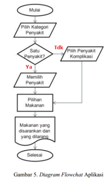 review-jurnal-flowchart-revisi