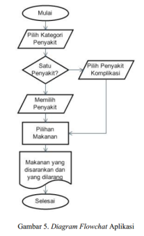 review-jurnal-flowchart